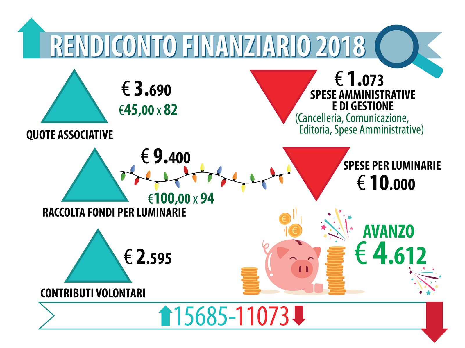 rendiconto finanziario 2018 AIC
